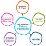 What Is Estate Planning? Six Good Reasons Everyone Should Have An Estate Plan In Sacramento County
